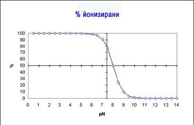 Радикулит схема български